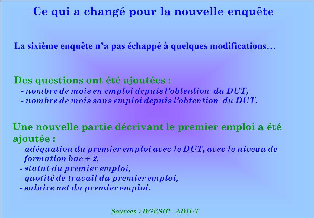 www.iut-fr.net Ce qui a changé pour la nouvelle enquête Sources : DGESIP - ADIUT Des questions ont été ajoutées : - nombre de mois en emploi depuis lobtention du DUT, - nombre de mois sans emploi depuis l obtention du DUT.