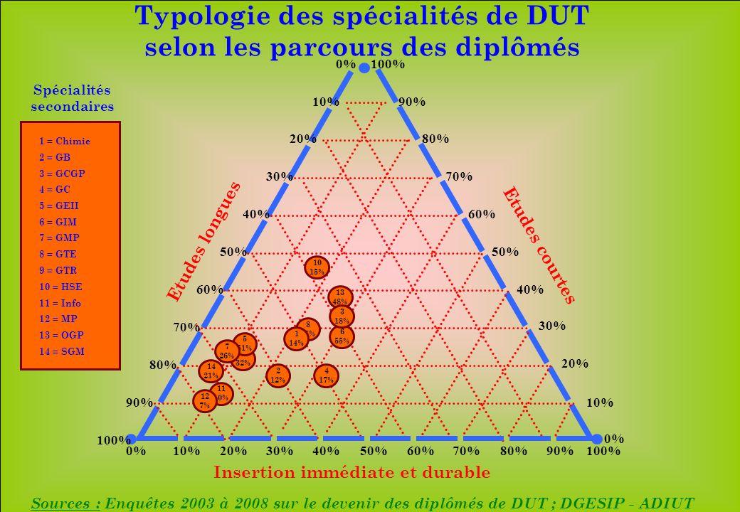 www.iut-fr.net 10%20%30%40%50%60%70%80%90%100% 10% 20% 30% 40% 50% 60% 70% 80% 90% 100% 10% 20% 30% 40% 50% 60% 70% 80% 90% 100% 0% Insertion immédiate et durable Etudes longues Etudes courtes 14 21% 8 25% 13 48% 11 10% 9 32% 12 7% 10 15% 6 55% 4 17% 1 14% 2 12% 5 51% 7 26% 3 18% 1 = Chimie 2 = GB 3 = GCGP 4 = GC 5 = GEII 6 = GIM 7 = GMP 8 = GTE 9 = GTR Spécialités secondaires 10 = HSE 11 = Info 12 = MP 13 = OGP 14 = SGM Sources : Enquêtes 2003 à 2008 sur le devenir des diplômés de DUT ; DGESIP - ADIUT Typologie des spécialités de DUT selon les parcours des diplômés