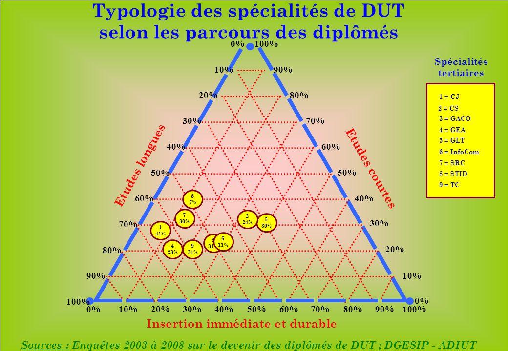 www.iut-fr.net 10%20%30%40%50%60%70%80%90%100% 10% 20% 30% 40% 50% 60% 70% 80% 90% 100% 10% 20% 30% 40% 50% 60% 70% 80% 90% 100% 0% Insertion immédiate et durable Etudes longues Etudes courtes 9 31% 5 30% 2 24% 3 31% 4 23% 1 41% 8 7% 7 30% 6 11% 1 = CJ 2 = CS 3 = GACO 4 = GEA 5 = GLT 6 = InfoCom 7 = SRC 8 = STID 9 = TC Spécialités tertiaires Sources : Enquêtes 2003 à 2008 sur le devenir des diplômés de DUT ; DGESIP - ADIUT Typologie des spécialités de DUT selon les parcours des diplômés