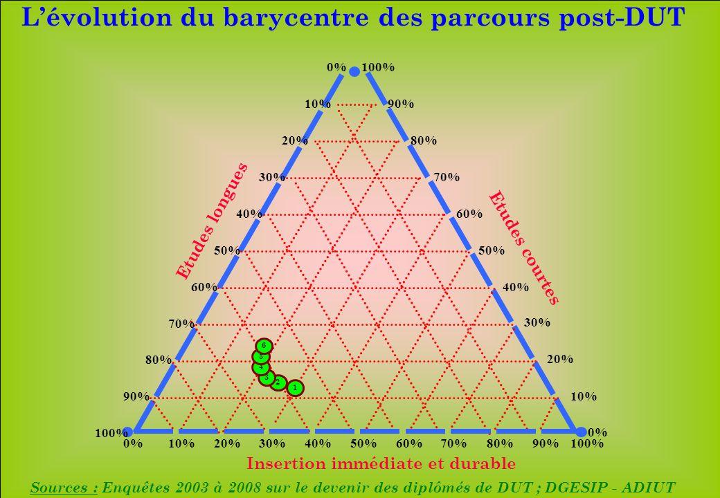 www.iut-fr.net 10%20%30%40%50%60%70%80%90%100% 10% 20% 30% 40% 50% 60% 70% 80% 90% 100% 10% 20% 30% 40% 50% 60% 70% 80% 90% 100% 0% 1 2 3 4 Insertion immédiate et durable Etudes longues Etudes courtes Sources : Enquêtes 2003 à 2008 sur le devenir des diplômés de DUT ; DGESIP - ADIUT Lévolution du barycentre des parcours post-DUT 5 6