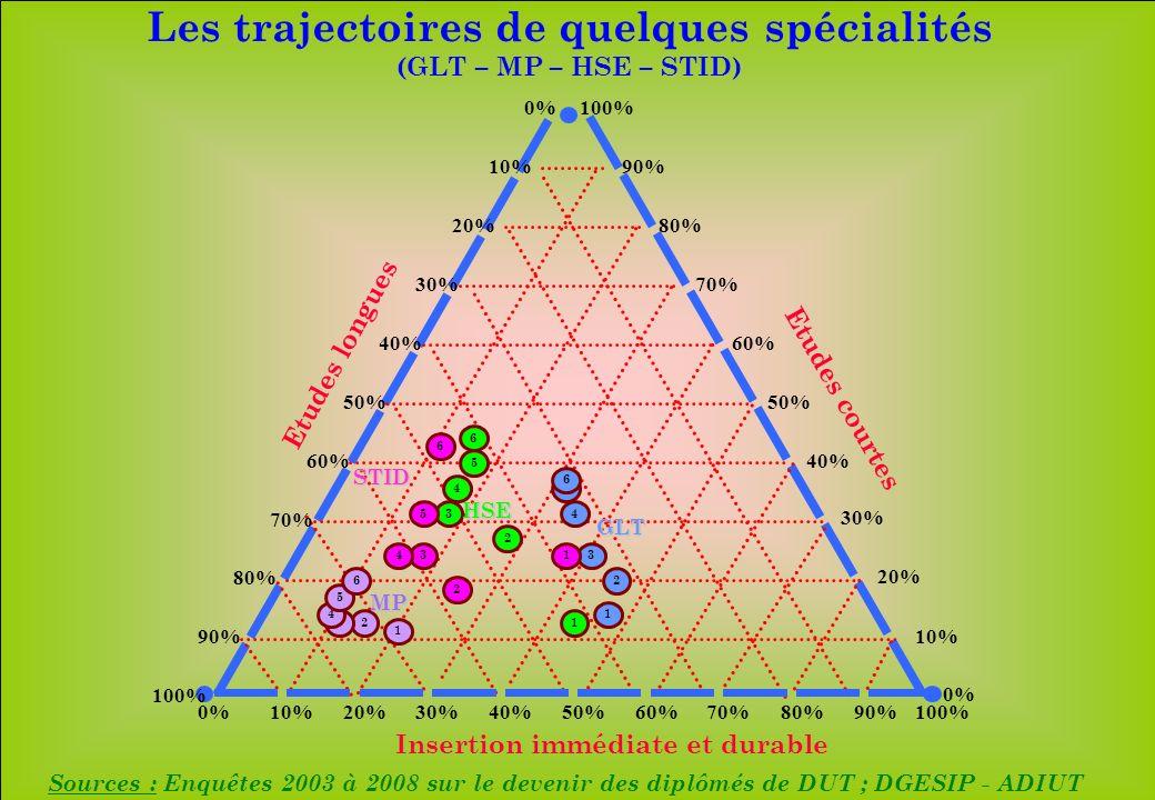 www.iut-fr.net 10%20%30%40%50%60%70%80%90%100% 10% 20% 30% 40% 50% 60% 70% 80% 90% 100% 10% 20% 30% 40% 50% 60% 70% 80% 90% 100% 0% 1 2 3 4 Insertion immédiate et durable Etudes longues Etudes courtes Sources : Enquêtes 2003 à 2008 sur le devenir des diplômés de DUT ; DGESIP - ADIUT Les trajectoires de quelques spécialités (GLT – MP – HSE – STID) 5 6 1 23 4 5 6 GLT MP 1 2 3 4 5 6 HSE 1 2 34 5 6 STID