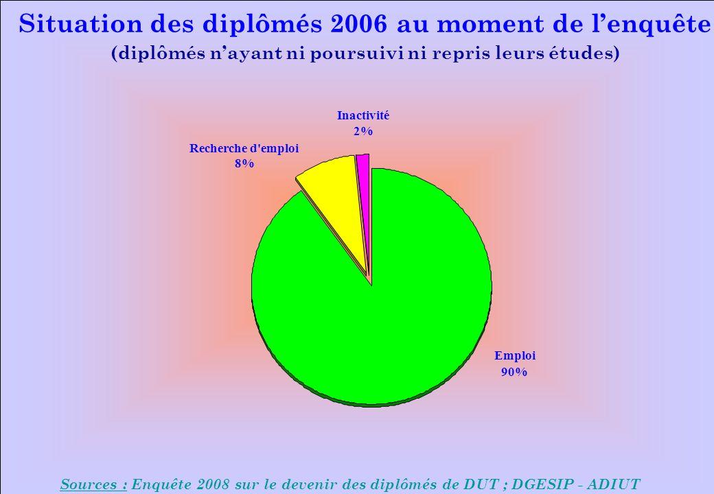 Sources : Enquête 2008 sur le devenir des diplômés de DUT ; DGESIP - ADIUT Situation des diplômés 2006 au moment de lenquête (diplômés nayant ni poursuivi ni repris leurs études) Emploi 90% Inactivité 2% Recherche d emploi 8%