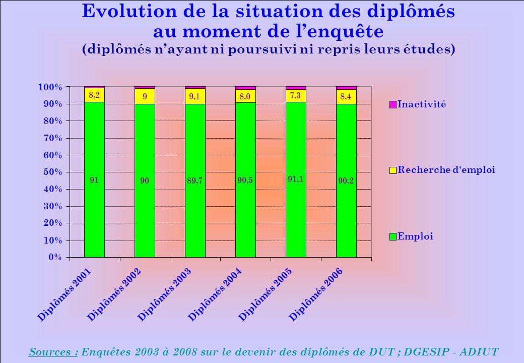 www.iut-fr.net 0% 10% 20% 30% 40% 50% 60% 70% 80% 90% 100% Diplômés 2001Diplômés 2002Diplômés 2003Diplômés 2004Diplômés 2005Diplômés 2006 Inactivité Recherche d emploi Emploi Evolution de la situation des diplômés au moment de lenquête (diplômés nayant ni poursuivi ni repris leurs études) Sources : Enquêtes 2003 à 2008 sur le devenir des diplômés de DUT ; DGESIP - ADIUT 91 9089,7 90,5 91,1 8,2 99,18,0 7,3 90,2 8,4