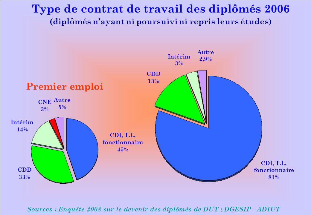 www.iut-fr.net Sources : Enquête 2008 sur le devenir des diplômés de DUT ; DGESIP - ADIUT Type de contrat de travail des diplômés 2006 (diplômés nayant ni poursuivi ni repris leurs études) CDI, T.I., fonctionnaire 81% Intérim 3% CDD 13% Autre 2,9% Premier emploi CDI, T.I., fonctionnaire 45% Autre 5% Intérim 14% CDD 33% CNE 3%