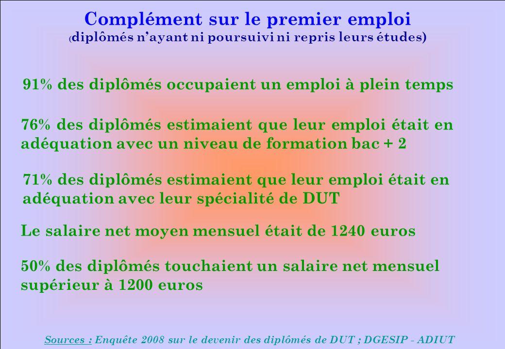 www.iut-fr.net 91% des diplômés occupaient un emploi à plein temps 76% des diplômés estimaient que leur emploi était en adéquation avec un niveau de formation bac + 2 Complément sur le premier emploi ( diplômés nayant ni poursuivi ni repris leurs études) Sources : Enquête 2008 sur le devenir des diplômés de DUT ; DGESIP - ADIUT Le salaire net moyen mensuel était de 1240 euros 50% des diplômés touchaient un salaire net mensuel supérieur à 1200 euros 71% des diplômés estimaient que leur emploi était en adéquation avec leur spécialité de DUT