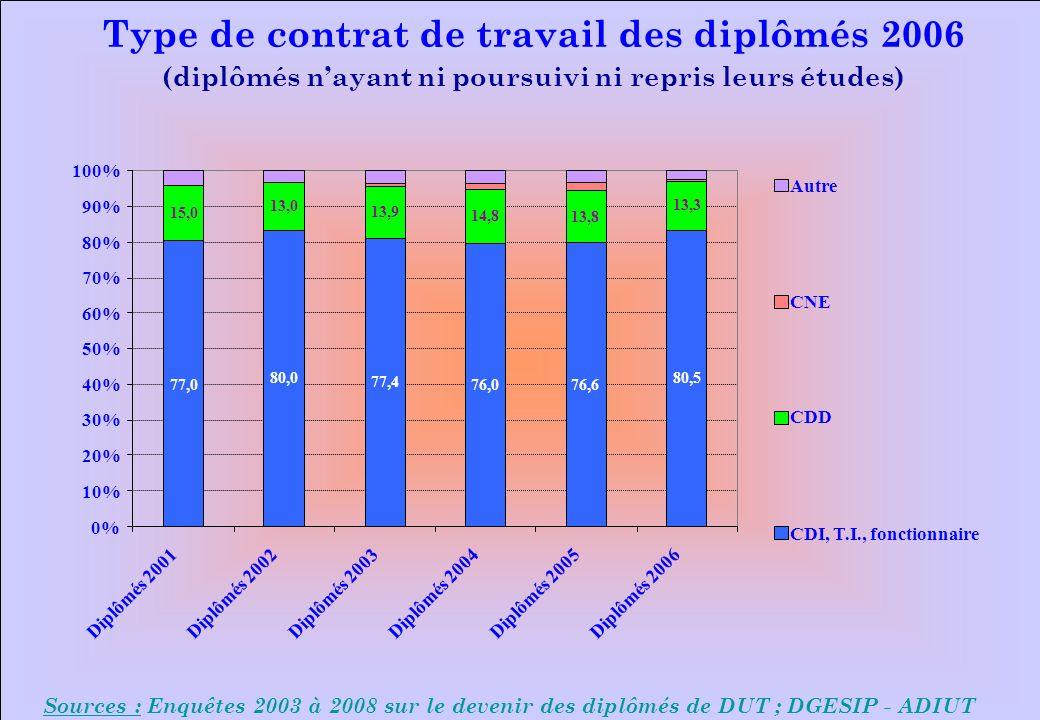 www.iut-fr.net 0% 10% 20% 30% 40% 50% 60% 70% 80% 90% 100% Diplômés 2001Diplômés 2002Diplômés 2003Diplômés 2004Diplômés 2005Diplômés 2006 Autre CNE CDD CDI, T.I., fonctionnaire Sources : Enquêtes 2003 à 2008 sur le devenir des diplômés de DUT ; DGESIP - ADIUT Type de contrat de travail des diplômés 2006 (diplômés nayant ni poursuivi ni repris leurs études) 77,0 80,0 77,4 76,076,6 15,0 13,0 13,9 14,8 13,8 80,5 13,3