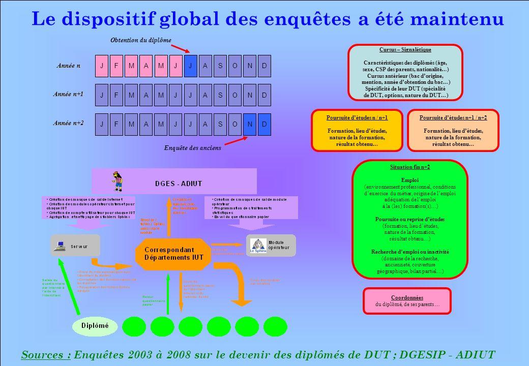 www.iut-fr.net 0 5 10 15 20 25 30 35 40 Entre 10 et 20% Entre 20 et 30% Entre 30 et 40%Entre 40 et 50%Entre 50 et 60%Entre 60 et 70%Entre 70 et 80% Supérieur à 80% (%) Sources : Enquête 2008 sur le devenir des diplômés de DUT 2006 ; DGESIP - ADIUT Les taux de retour «net» par IUT pour la 6 ème enquête sur le devenir des diplômés de DUT 4 14 20 33 21 16 6 1