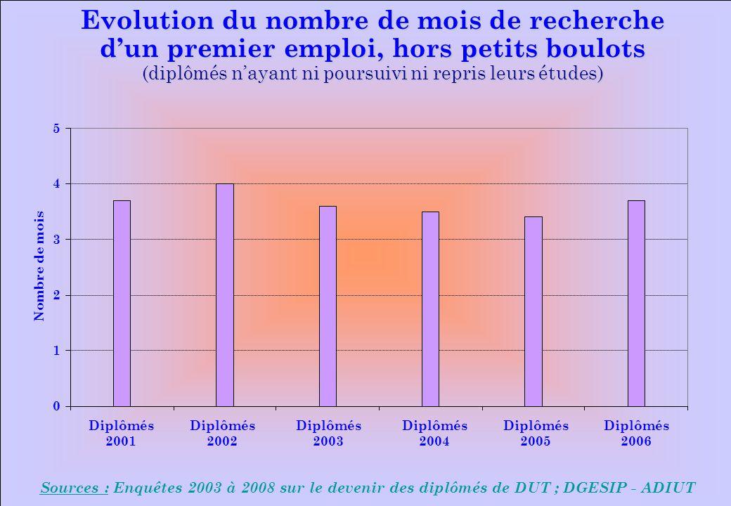 www.iut-fr.net 0 1 2 3 4 5 Diplômés 2001 Diplômés 2002 Diplômés 2003 Diplômés 2004 Diplômés 2005 Diplômés 2006 Nombre de mois Sources : Enquêtes 2003 à 2008 sur le devenir des diplômés de DUT ; DGESIP - ADIUT Evolution du nombre de mois de recherche dun premier emploi, hors petits boulots (diplômés nayant ni poursuivi ni repris leurs études)