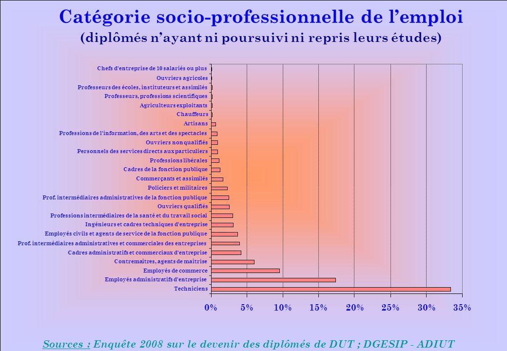 www.iut-fr.net 0%5%10%15%20%25%30%35% Techniciens Employés administratifs d'entreprise Employés de commerce Contremaîtres, agents de maîtrise Cadres a
