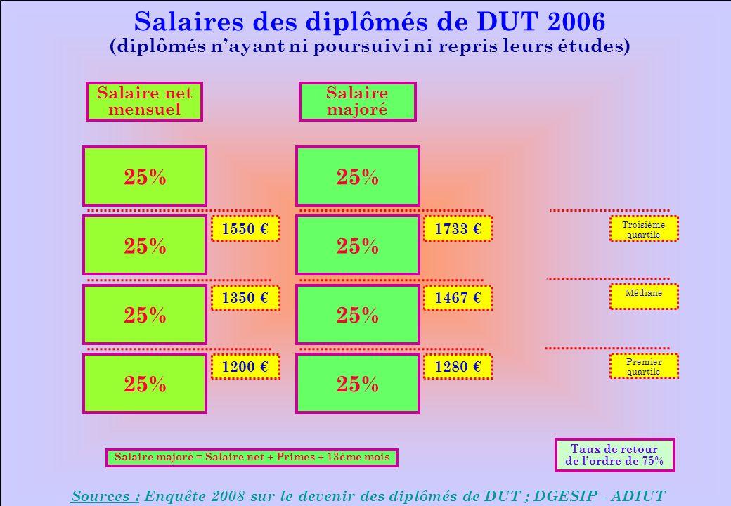 www.iut-fr.net 25% 1550 1350 1200 1733 1467 1280 Troisième quartile Médiane Premier quartile Salaires des diplômés de DUT 2006 (diplômés nayant ni poursuivi ni repris leurs études) Sources : Enquête 2008 sur le devenir des diplômés de DUT ; DGESIP - ADIUT Salaire net mensuel Salaire majoré Salaire majoré = Salaire net + Primes + 13ème mois Taux de retour de lordre de 75%