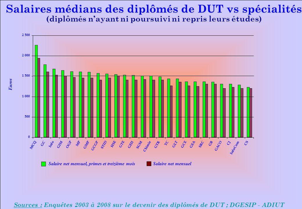 www.iut-fr.net Sources : Enquêtes 2003 à 2008 sur le devenir des diplômés de DUT ; DGESIP - ADIUT Salaires médians des diplômés de DUT vs spécialités