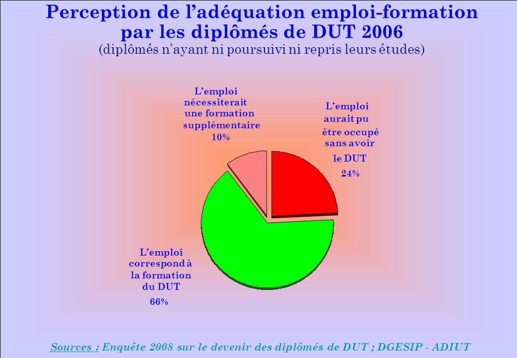 www.iut-fr.net Perception de ladéquation emploi-formation par les diplômés de DUT 2006 (diplômés nayant ni poursuivi ni repris leurs études) Sources : Enquête 2008 sur le devenir des diplômés de DUT ; DGESIP - ADIUT Lemploi aurait pu être occupé sans avoir le DUT 24% Lemploi nécessiterait une formation supplémentaire 10% Lemploi correspond à la formation du DUT 66%