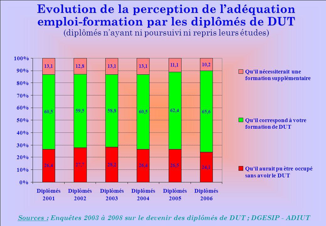 www.iut-fr.net 0% 10% 20% 30% 40% 50% 60% 70% 80% 90% 100% Diplômés 2001 Diplômés 2002 Diplômés 2003 Diplômés 2004 Diplômés 2005 Diplômés 2006 Qu il nécessiterait une formation supplémentaire Qu il correspond à votre formation de DUT Qu il aurait pu être occupé sans avoir le DUT Sources : Enquêtes 2003 à 2008 sur le devenir des diplômés de DUT ; DGESIP - ADIUT Evolution de la perception de ladéquation emploi-formation par les diplômés de DUT (diplômés nayant ni poursuivi ni repris leurs études) 26,4 27,728,2 26,426,5 60,5 59,558,8 60,5 62,4 13,112,813,1 11,1 24,1 65,6 10,2