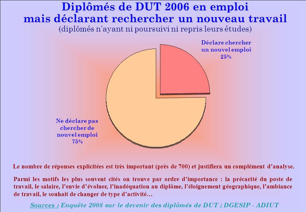 www.iut-fr.net Diplômés de DUT 2006 en emploi mais déclarant rechercher un nouveau travail (diplômés nayant ni poursuivi ni repris leurs études) Sourc