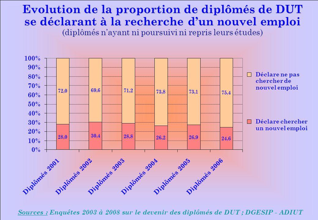 www.iut-fr.net 0% 10% 20% 30% 40% 50% 60% 70% 80% 90% 100% Diplômés 2001Diplômés 2002Diplômés 2003Diplômés 2004Diplômés 2005Diplômés 2006 Déclare ne pas chercher de nouvel emploi Déclare chercher un nouvel emploi Sources : Enquêtes 2003 à 2008 sur le devenir des diplômés de DUT ; DGESIP - ADIUT Evolution de la proportion de diplômés de DUT se déclarant à la recherche dun nouvel emploi (diplômés nayant ni poursuivi ni repris leurs études) 28,0 30,4 28,8 26,2 26,9 72,0 69,6 71,2 73,873,1 24,6 75,4