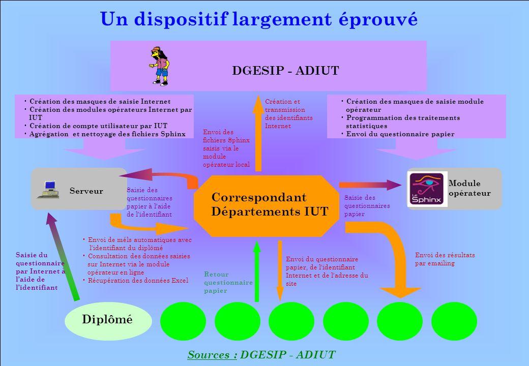 www.iut-fr.net Correspondant Départements IUT Serveur DGESIP - ADIUT Création des masques de saisie Internet Création des modules opérateurs Internet