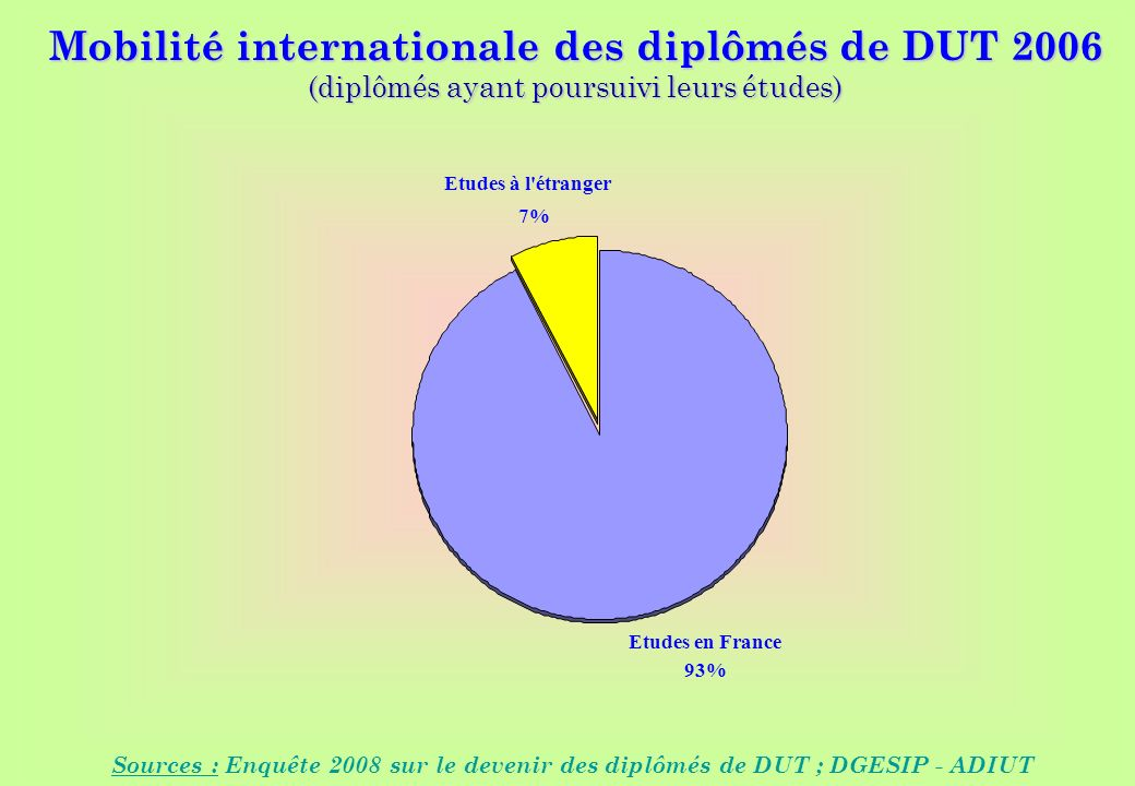 Sources : Enquêtes 2003 à 2007 sur le devenir des diplômés de DUT ; DGES - ADIUT Mobilité internationale des diplômés de DUT 2006 (diplômés ayant poursuivi leurs études) Sources : Enquête 2008 sur le devenir des diplômés de DUT ; DGESIP - ADIUT Etudes en France 93% Etudes à l étranger 7%