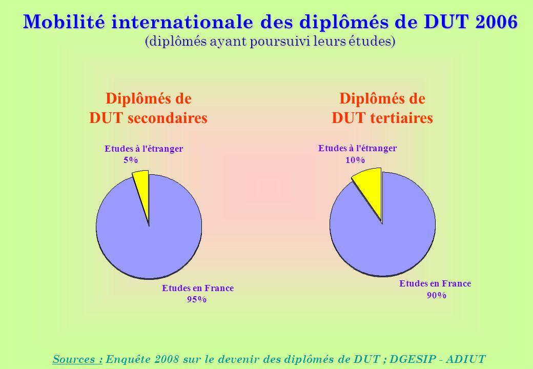 www.iut-fr.net Sources : Enquêtes 2003 à 2007 sur le devenir des diplômés de DUT ; DGES - ADIUT Mobilité internationale des diplômés de DUT 2006 (diplômés ayant poursuivi leurs études) Sources : Enquête 2008 sur le devenir des diplômés de DUT ; DGESIP - ADIUT Diplômés de DUT tertiaires Diplômés de DUT secondaires Etudes en France 90% Etudes à l étranger 10% Etudes en France 95% Etudes à l étranger 5%