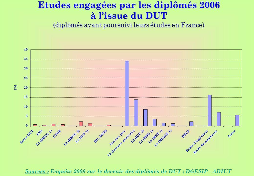 www.iut-fr.net 0 5 10 15 20 25 30 35 40 Autre DUT BTS L1 (DEUG 1) CPGE L2 (DEUG 2) L2 (IUP 1) DU, DNTS Licence pro.