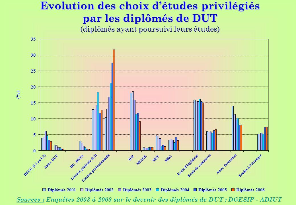 www.iut-fr.net 0 5 10 15 20 25 30 35 DEUG (L1 ou L2) Autre DUT DU, DNTS Licence générale (L3) Licence professionnelle IUP MIAGE MST MSG Ecole d'ingéni