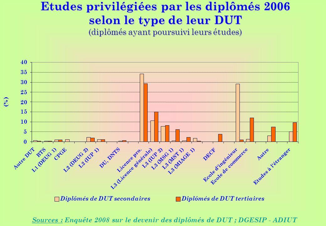 www.iut-fr.net 0 5 10 15 20 25 30 35 40 Autre DUT BTS L1 (DEUG 1) CPGE L2 (DEUG 2) L2 (IUP 1) DU, DNTS Licence pro. L3 (Licence générale) L3 (IUP 2) L