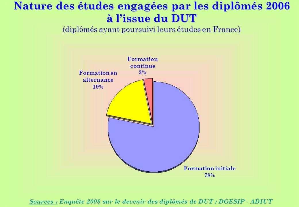 www.iut-fr.net Nature des études engagées par les diplômés 2006 à lissue du DUT (diplômés ayant poursuivi leurs études en France) Sources : Enquête 2008 sur le devenir des diplômés de DUT ; DGESIP - ADIUT Formation initiale 78% Formation en alternance 19% Formation continue 3%