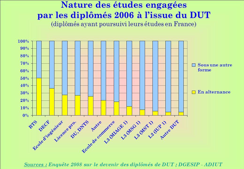 www.iut-fr.net 0% 10% 20% 30% 40% 50% 60% 70% 80% 90% 100% BTS DECF Ecole d'ingénieur Licence pro. DU, DNTS Autre Ecole de commerce L3 (MIAGE 1) L3 (M