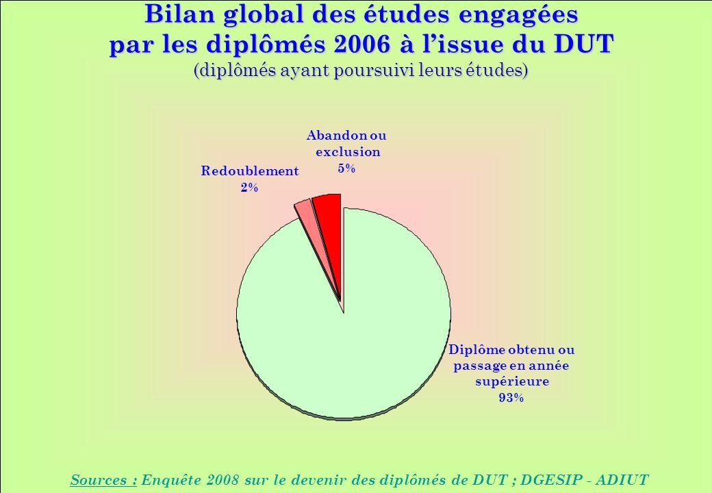 www.iut-fr.net Bilan global des études engagées par les diplômés 2006 à lissue du DUT (diplômés ayant poursuivi leurs études) Sources : Enquête 2008 sur le devenir des diplômés de DUT ; DGESIP - ADIUT Redoublement 2% Diplôme obtenu ou passage en année supérieure 93% Abandon ou exclusion 5%