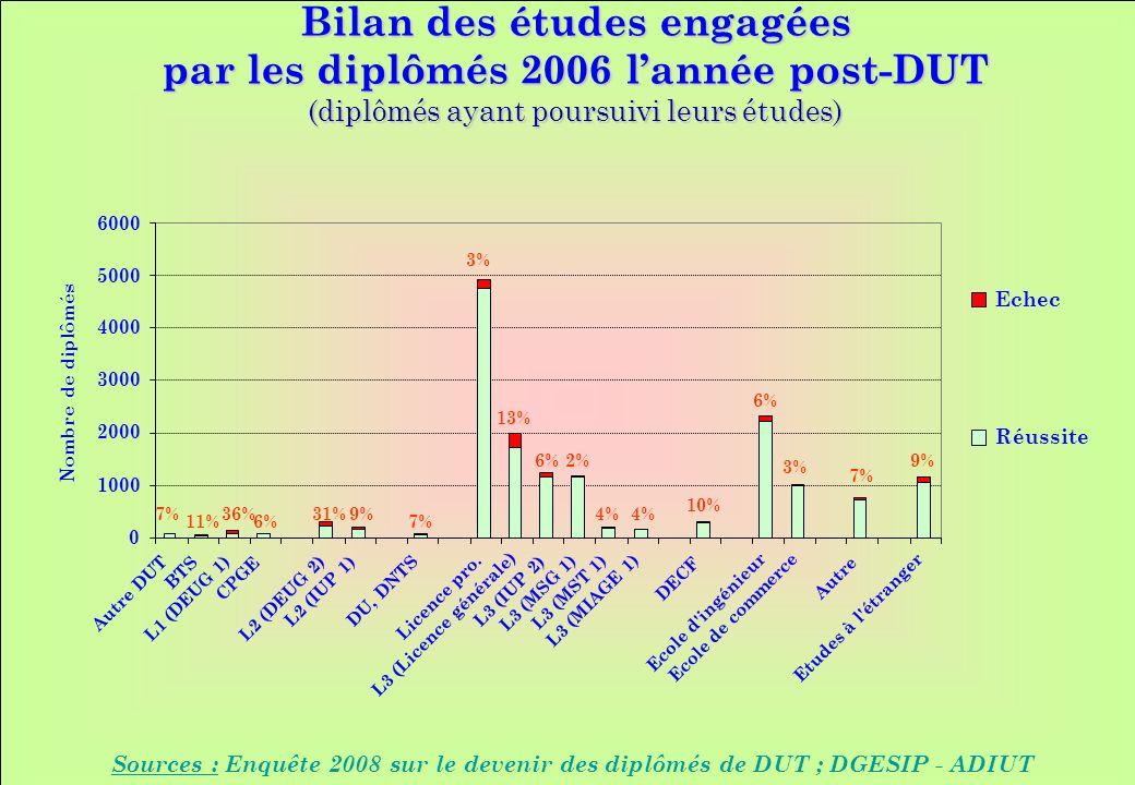 www.iut-fr.net 0 1000 2000 3000 4000 5000 6000 Autre DUT BTS L1 (DEUG 1) CPGE L2 (DEUG 2) L2 (IUP 1) DU, DNTS Licence pro.