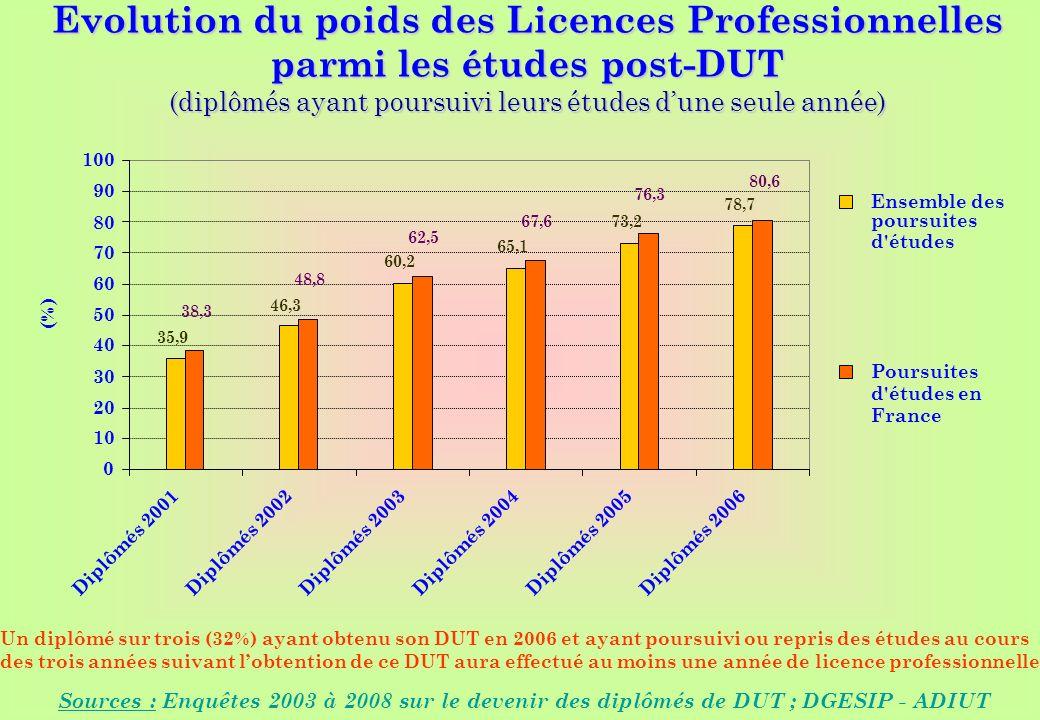 www.iut-fr.net 0 10 20 30 40 50 60 70 80 90 100 Diplômés 2001Diplômés 2002Diplômés 2003Diplômés 2004Diplômés 2005Diplômés 2006 (%) Ensemble des poursuites d études Poursuites d études en France Evolution du poids des Licences Professionnelles parmi les études post-DUT (diplômés ayant poursuivi leurs études dune seule année) Sources : Enquêtes 2003 à 2008 sur le devenir des diplômés de DUT ; DGESIP - ADIUT 35,9 46,3 60,2 65,1 73,2 38,3 48,8 62,5 67,6 76,3 78,7 80,6 Un diplômé sur trois (32%) ayant obtenu son DUT en 2006 et ayant poursuivi ou repris des études au cours des trois années suivant lobtention de ce DUT aura effectué au moins une année de licence professionnelle.