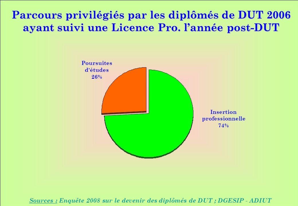 www.iut-fr.net Parcours privilégiés par les diplômés de DUT 2006 ayant suivi une Licence Pro. lannée post-DUT Sources : Enquête 2008 sur le devenir de