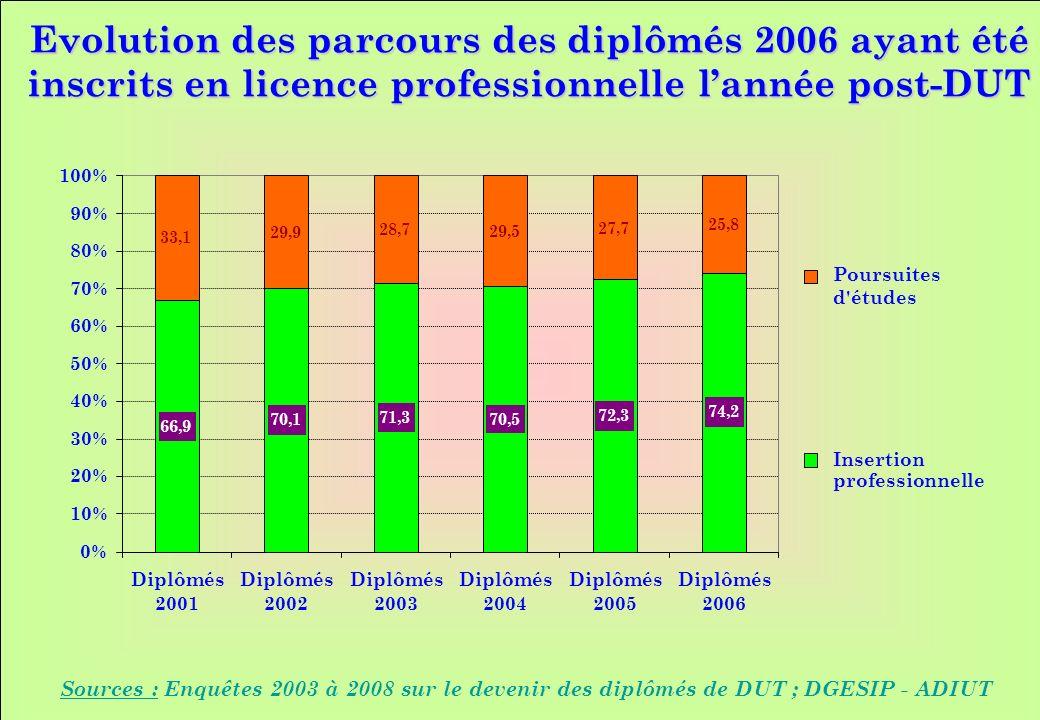 www.iut-fr.net 0% 10% 20% 30% 40% 50% 60% 70% 80% 90% 100% Diplômés 2001 Diplômés 2002 Diplômés 2003 Diplômés 2004 Diplômés 2005 Diplômés 2006 Poursuites d études Insertion professionnelle Evolution des parcours des diplômés 2006 ayant été inscrits en licence professionnelle lannée post-DUT Sources : Enquêtes 2003 à 2008 sur le devenir des diplômés de DUT ; DGESIP - ADIUT 66,9 70,1 71,3 70,5 72,3 33,1 29,9 28,7 29,5 27,7 74,2 25,8