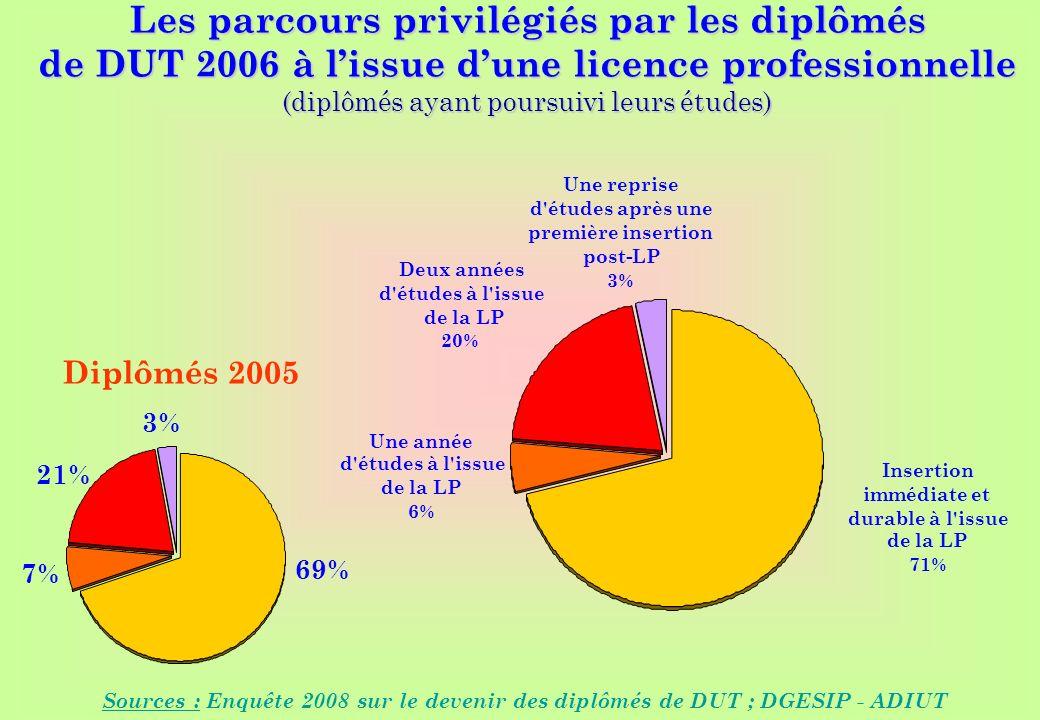 www.iut-fr.net Les parcours privilégiés par les diplômés de DUT 2006 à lissue dune licence professionnelle (diplômés ayant poursuivi leurs études) Sou