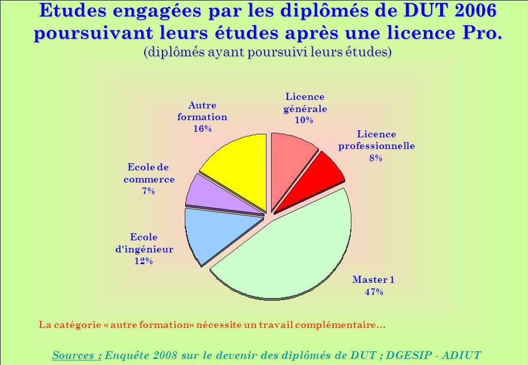 www.iut-fr.net Etudes engagées par les diplômés de DUT 2006 poursuivant leurs études après une licence Pro.