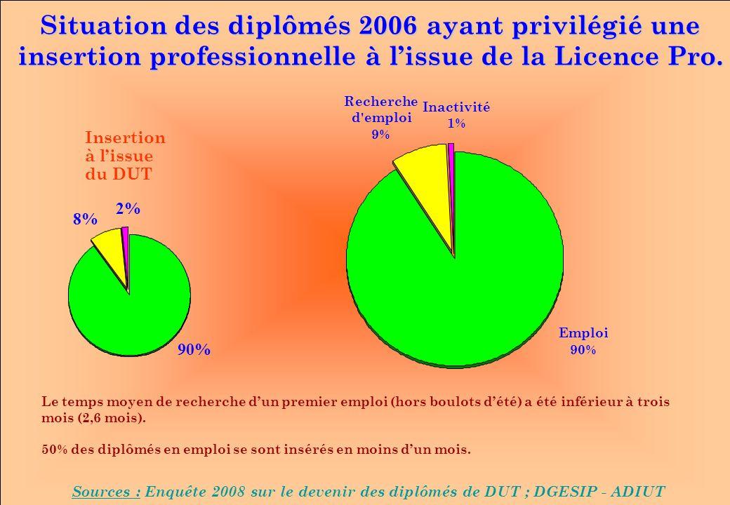 Situation des diplômés 2006 ayant privilégié une insertion professionnelle à lissue de la Licence Pro. Sources : Enquête 2008 sur le devenir des diplô