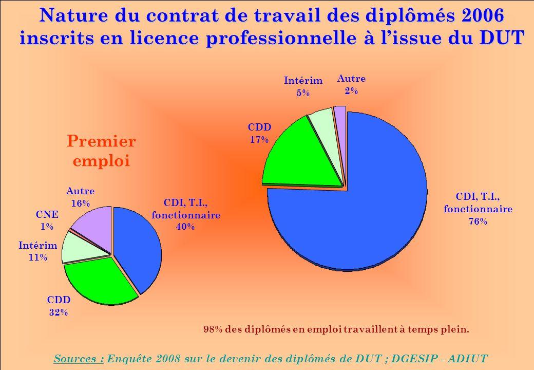 www.iut-fr.net Nature du contrat de travail des diplômés 2006 inscrits en licence professionnelle à lissue du DUT Sources : Enquête 2008 sur le devenir des diplômés de DUT ; DGESIP - ADIUT CDD 17% Autre 2% CDI, T.I., fonctionnaire 76% Intérim 5% 98% des diplômés en emploi travaillent à temps plein.