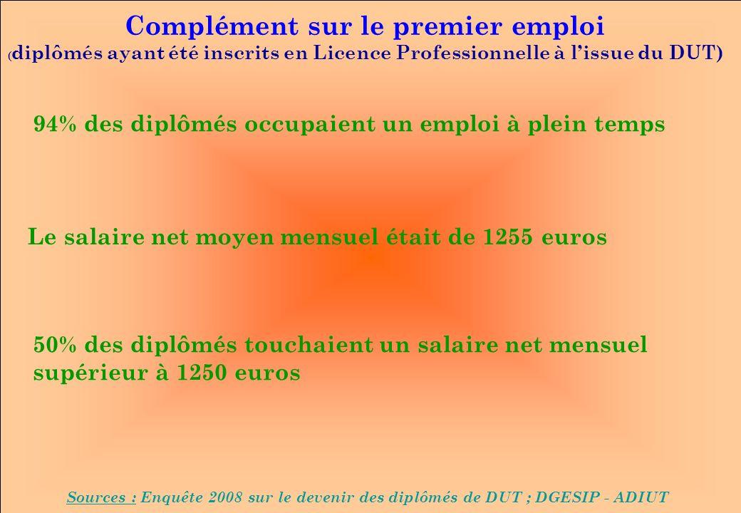 www.iut-fr.net Complément sur le premier emploi ( diplômés ayant été inscrits en Licence Professionnelle à lissue du DUT) Sources : Enquête 2008 sur le devenir des diplômés de DUT ; DGESIP - ADIUT 94% des diplômés occupaient un emploi à plein temps Le salaire net moyen mensuel était de 1255 euros 50% des diplômés touchaient un salaire net mensuel supérieur à 1250 euros