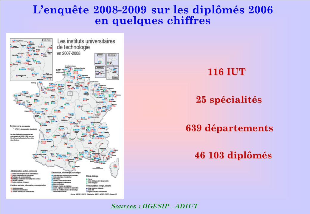 116 IUT 25 spécialités 46 103 diplômés 639 départements Lenquête 2008-2009 sur les diplômés 2006 en quelques chiffres Sources : DGESIP - ADIUT