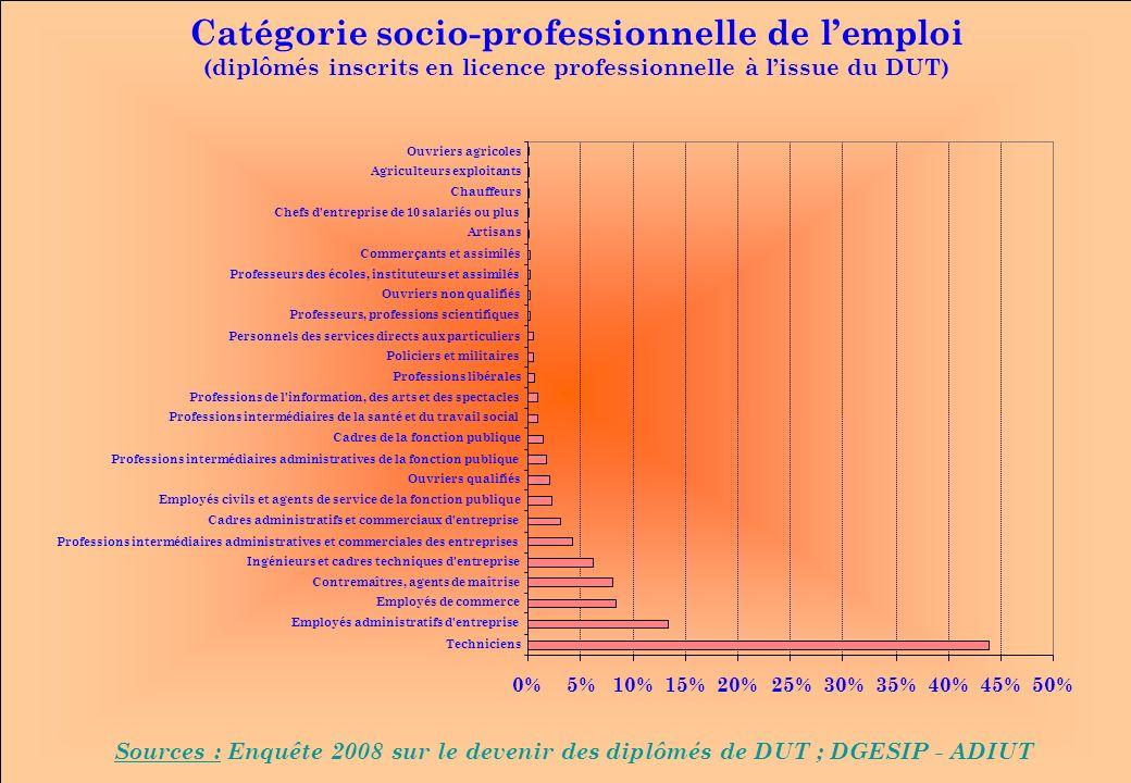 www.iut-fr.net 0%5%10%15%20%25%30%35%40%45%50% Techniciens Employés administratifs d'entreprise Employés de commerce Contremaîtres, agents de maîtrise