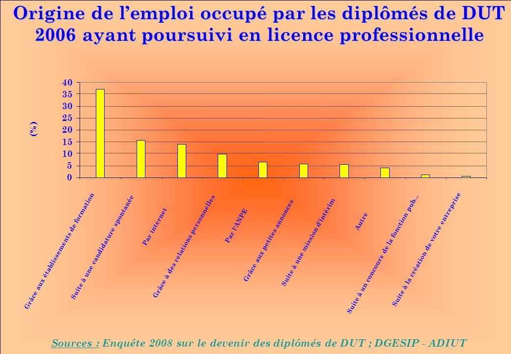 www.iut-fr.net 0 5 10 15 20 25 30 35 40 Grâce aux établissements de formation Suite à une candidature spontanée Par internet Grâce à des relations per
