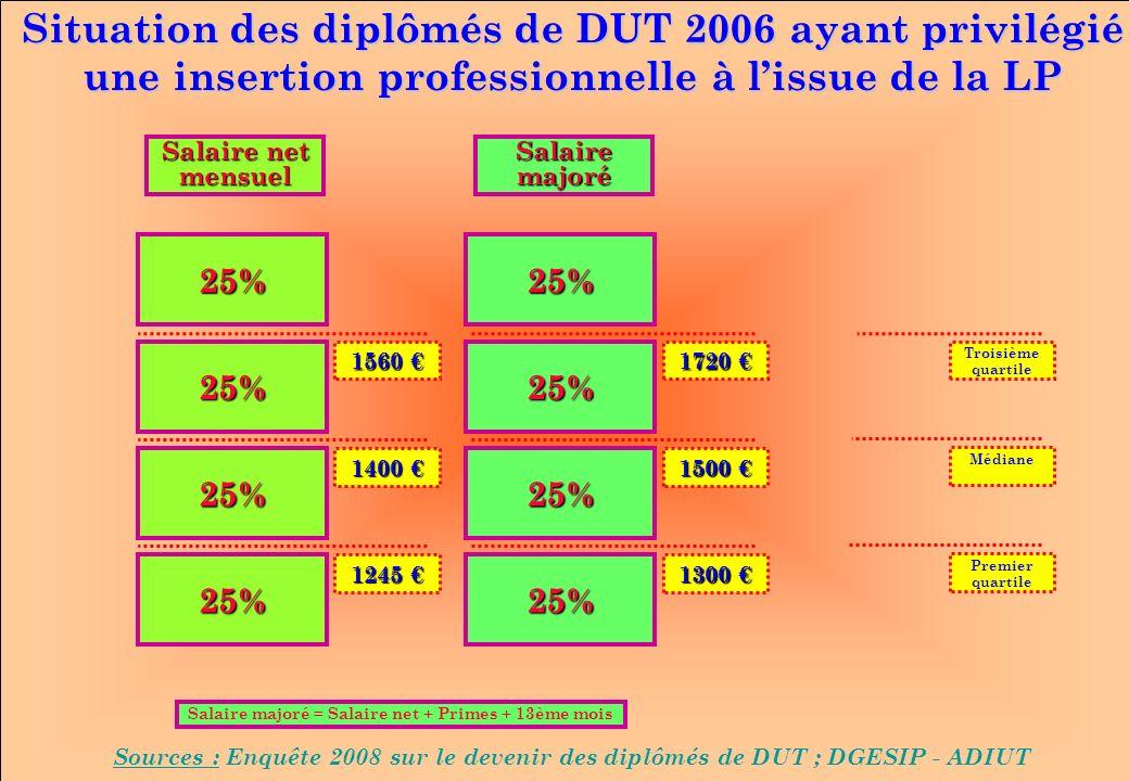 www.iut-fr.net 25% 25% 25% 25% 25% 25% 25% 25% 1560 1560 1400 1400 1245 1245 1720 1720 1500 1500 1300 1300 Troisième quartile Médiane Premier quartile