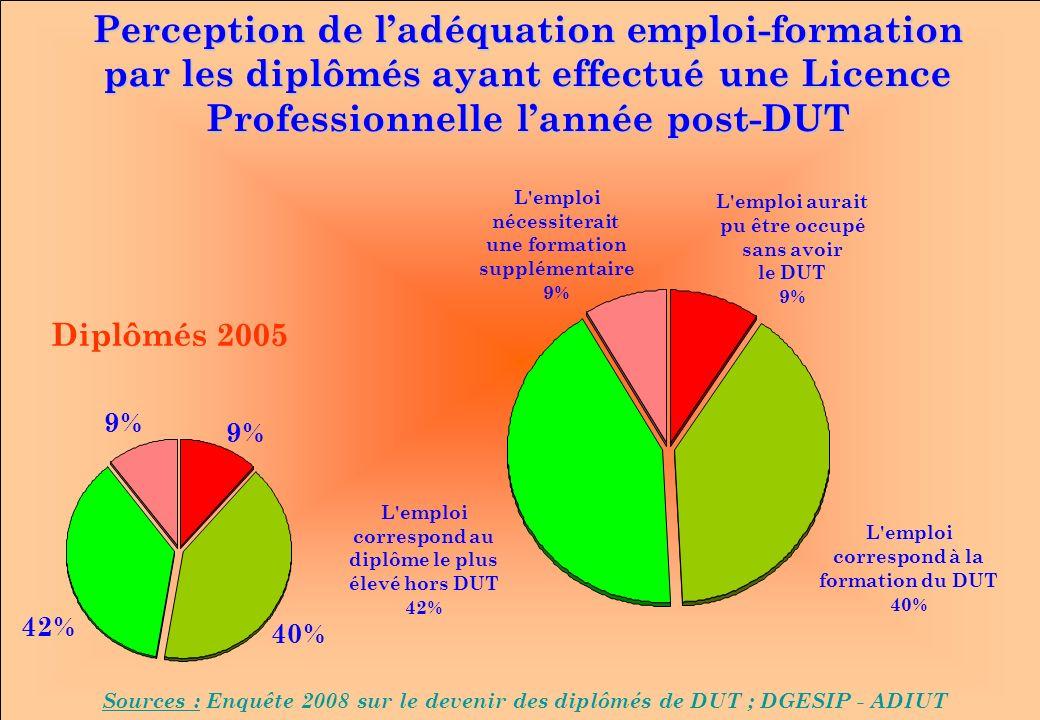 www.iut-fr.net Perception de ladéquation emploi-formation par les diplômés ayant effectué une Licence Professionnelle lannée post-DUT Sources : Enquête 2008 sur le devenir des diplômés de DUT ; DGESIP - ADIUT L emploi nécessiterait une formation supplémentaire 9% L emploi correspond à la formation du DUT 40% L emploi aurait pu être occupé sans avoir le DUT 9% L emploi correspond au diplôme le plus élevé hors DUT 42% Diplômés 2005 9% 40% 9% 42%