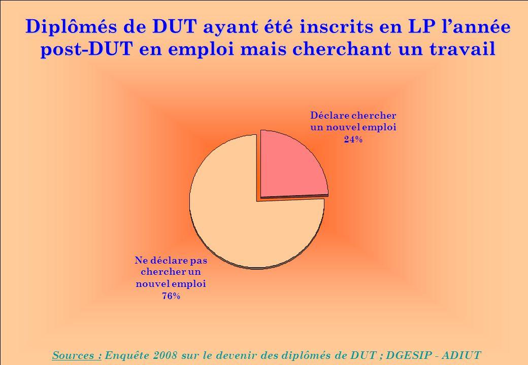 www.iut-fr.net Diplômés de DUT ayant été inscrits en LP lannée post-DUT en emploi mais cherchant un travail Sources : Enquête 2008 sur le devenir des diplômés de DUT ; DGESIP - ADIUT Déclare chercher un nouvel emploi 24% Ne déclare pas chercher un nouvel emploi 76%