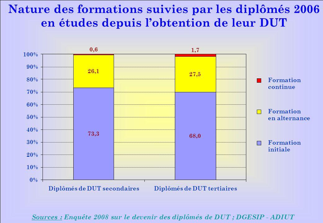 www.iut-fr.net 0% 10% 20% 30% 40% 50% 60% 70% 80% 90% 100% Diplômés de DUT secondairesDiplômés de DUT tertiaires Formation continue Formation en alternance Formation initiale Nature des formations suivies par les diplômés 2006 en études depuis lobtention de leur DUT Sources : Enquête 2008 sur le devenir des diplômés de DUT ; DGESIP - ADIUT 73,3 68,0 26,1 27,5 0,6 1,7
