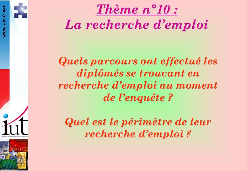 www.iut-fr.net Quels parcours ont effectué les diplômés se trouvant en recherche demploi au moment de lenquête .