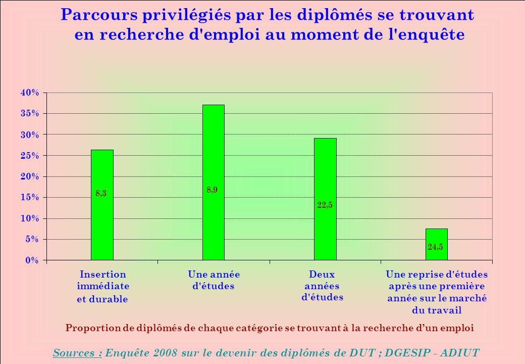0% 5% 10% 15% 20% 25% 30% 35% 40% Insertion immédiate et durable Une année d'études Deux années d'études Une reprise d'études après une première année