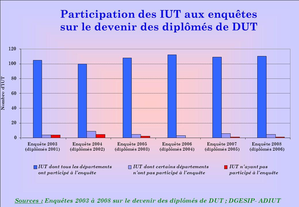 www.iut-fr.net Sources : Enquêtes 2003 à 2008 sur le devenir des diplômés de DUT ; DGESIP - ADIUT L implication des départements dans la démarche 0 100 200 300 400 500 600 700 200120022003200420052006 Nombre de départements Participation à l enquêtePas de participation à l enquête 559 554 591 614 22 40 169 10 623621 18