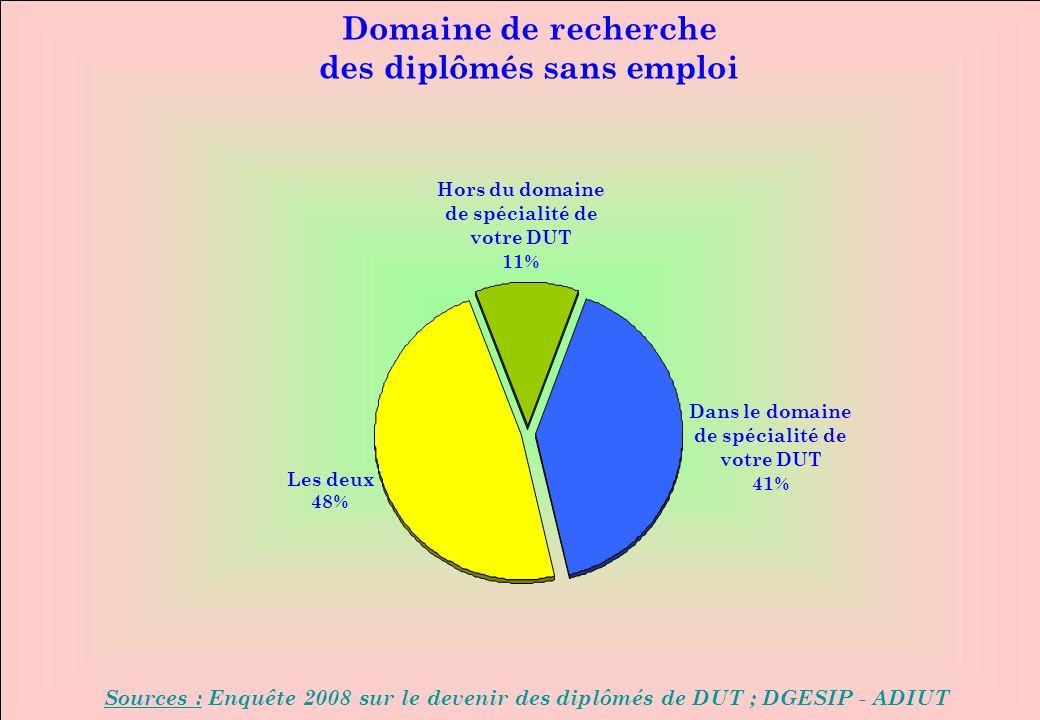 www.iut-fr.net Domaine de recherche des diplômés sans emploi Sources : Enquête 2008 sur le devenir des diplômés de DUT ; DGESIP - ADIUT Dans le domaine de spécialité de votre DUT 41% Les deux 48% Hors du domaine de spécialité de votre DUT 11%