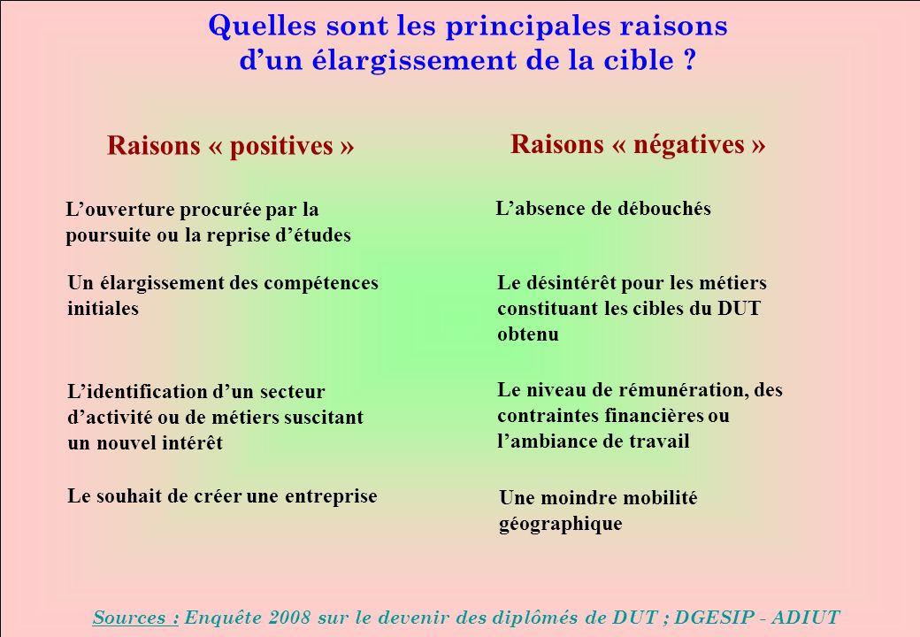www.iut-fr.net Quelles sont les principales raisons dun élargissement de la cible ? Sources : Enquête 2008 sur le devenir des diplômés de DUT ; DGESIP