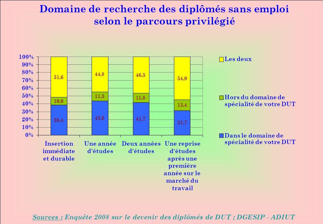 www.iut-fr.net 0% 10% 20% 30% 40% 50% 60% 70% 80% 90% 100% Insertion immédiate et durable Une année d études Deux années d études Une reprise d études après une première année sur le marché du travail Les deux Hors du domaine de spécialité de votre DUT Dans le domaine de spécialité de votre DUT Domaine de recherche des diplômés sans emploi selon le parcours privilégié Sources : Enquête 2008 sur le devenir des diplômés de DUT ; DGESIP - ADIUT 38,4 43,8 41,7 31,7 10,0 11,3 11,8 13,4 51,6 44,8 46,5 54,9